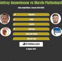 Jeffrey Gouweleeuw vs Marvin Plattenhardt h2h player stats
