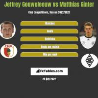 Jeffrey Gouweleeuw vs Matthias Ginter h2h player stats