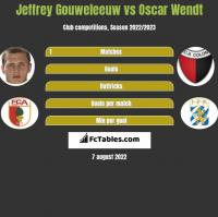 Jeffrey Gouweleeuw vs Oscar Wendt h2h player stats