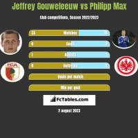 Jeffrey Gouweleeuw vs Philipp Max h2h player stats