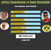 Jeffrey Gouweleeuw vs Ramy Bensebaini h2h player stats