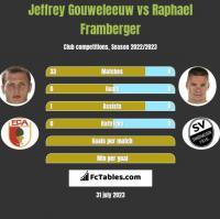 Jeffrey Gouweleeuw vs Raphael Framberger h2h player stats