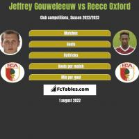 Jeffrey Gouweleeuw vs Reece Oxford h2h player stats