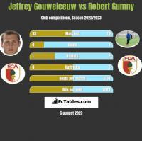 Jeffrey Gouweleeuw vs Robert Gumny h2h player stats