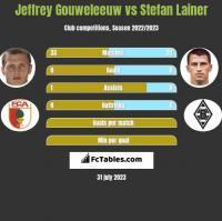 Jeffrey Gouweleeuw vs Stefan Lainer h2h player stats