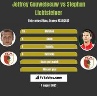 Jeffrey Gouweleeuw vs Stephan Lichtsteiner h2h player stats