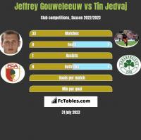 Jeffrey Gouweleeuw vs Tin Jedvaj h2h player stats