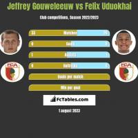 Jeffrey Gouweleeuw vs Felix Uduokhai h2h player stats