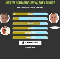 Jeffrey Gouweleeuw vs Felix Goetze h2h player stats