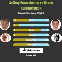 Jeffrey Gouweleeuw vs Keven Schlotterbeck h2h player stats