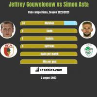 Jeffrey Gouweleeuw vs Simon Asta h2h player stats