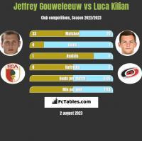 Jeffrey Gouweleeuw vs Luca Kilian h2h player stats