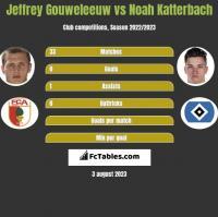 Jeffrey Gouweleeuw vs Noah Katterbach h2h player stats