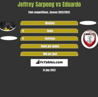 Jeffrey Sarpong vs Eduardo h2h player stats