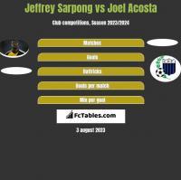 Jeffrey Sarpong vs Joel Acosta h2h player stats