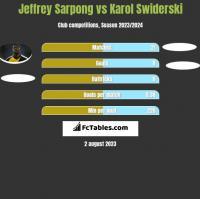 Jeffrey Sarpong vs Karol Swiderski h2h player stats