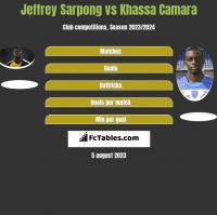 Jeffrey Sarpong vs Khassa Camara h2h player stats