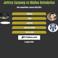 Jeffrey Sarpong vs Matias Defederico h2h player stats