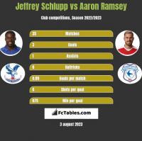 Jeffrey Schlupp vs Aaron Ramsey h2h player stats