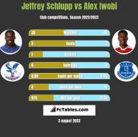 Jeffrey Schlupp vs Alex Iwobi h2h player stats