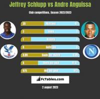 Jeffrey Schlupp vs Andre Anguissa h2h player stats