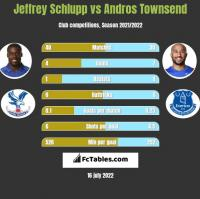 Jeffrey Schlupp vs Andros Townsend h2h player stats