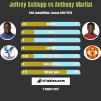 Jeffrey Schlupp vs Anthony Martial h2h player stats