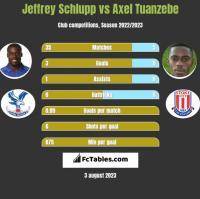 Jeffrey Schlupp vs Axel Tuanzebe h2h player stats