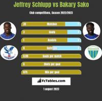 Jeffrey Schlupp vs Bakary Sako h2h player stats