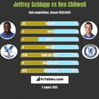 Jeffrey Schlupp vs Ben Chilwell h2h player stats