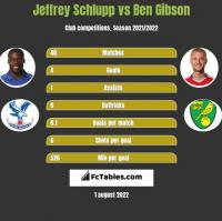 Jeffrey Schlupp vs Ben Gibson h2h player stats