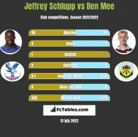 Jeffrey Schlupp vs Ben Mee h2h player stats