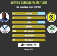 Jeffrey Schlupp vs Bernard h2h player stats