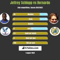 Jeffrey Schlupp vs Bernardo h2h player stats