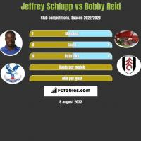 Jeffrey Schlupp vs Bobby Reid h2h player stats