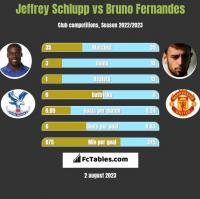 Jeffrey Schlupp vs Bruno Fernandes h2h player stats