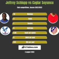 Jeffrey Schlupp vs Caglar Soyuncu h2h player stats