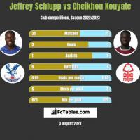 Jeffrey Schlupp vs Cheikhou Kouyate h2h player stats