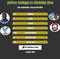 Jeffrey Schlupp vs Christian Atsu h2h player stats