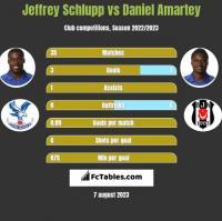 Jeffrey Schlupp vs Daniel Amartey h2h player stats