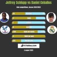 Jeffrey Schlupp vs Daniel Ceballos h2h player stats
