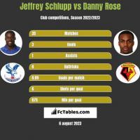 Jeffrey Schlupp vs Danny Rose h2h player stats