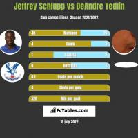 Jeffrey Schlupp vs DeAndre Yedlin h2h player stats