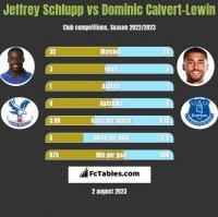 Jeffrey Schlupp vs Dominic Calvert-Lewin h2h player stats