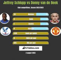 Jeffrey Schlupp vs Donny van de Beek h2h player stats