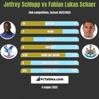Jeffrey Schlupp vs Fabian Lukas Schaer h2h player stats