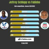 Jeffrey Schlupp vs Fabinho h2h player stats