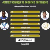 Jeffrey Schlupp vs Federico Fernandez h2h player stats