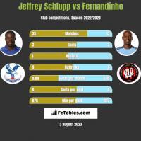 Jeffrey Schlupp vs Fernandinho h2h player stats