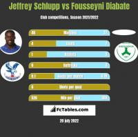 Jeffrey Schlupp vs Fousseyni Diabate h2h player stats
